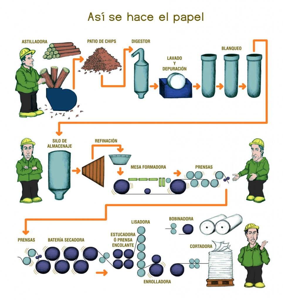 Fanacopy 2016 c mo se hace el papel - Como se pone el papel pintado ...